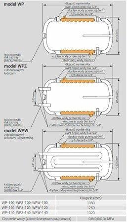 Wymiennik c.w.u. WPW-100.TERMO-HIT, 100 litrów, dwupłaszczowy z dodatkową wężownicą